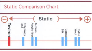 static comparison chart